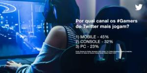 Exemplo de estudo feito pelo Twitter Marketing,
